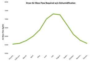 Benefits of Dehumidification of Drying Process Air