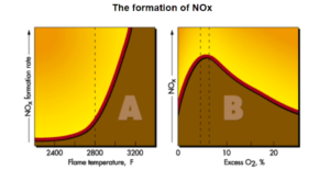 The Formation of NOx as a Function of Flame Temperature and Excess O2.