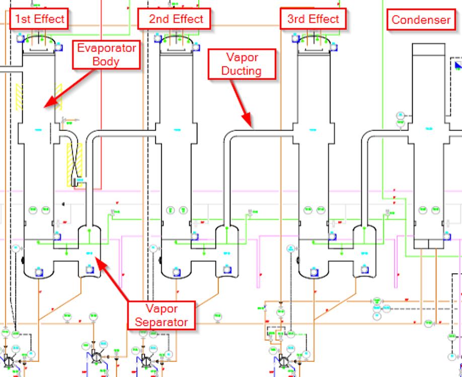 Figure 1. Three Effect TVR Driven Evaporator Schematic Example