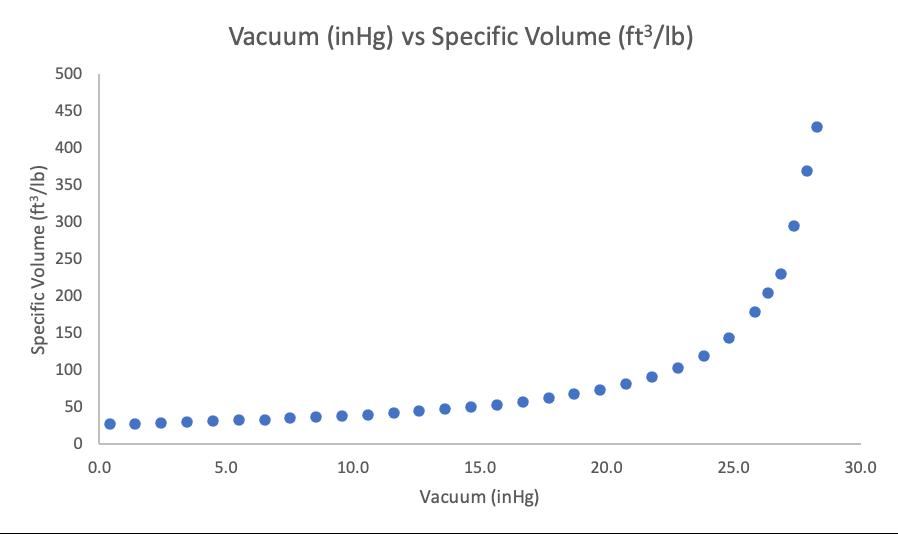 Figure 2. Vacuum Level (inHg) vs Specific Volume of Steam (ft3/lb)
