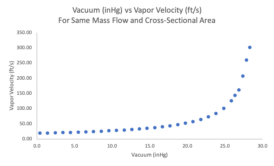 Figure 3. Vacuum (inHg) vs Vapor Velocity of Mass Flow and Cross-Sectional Area